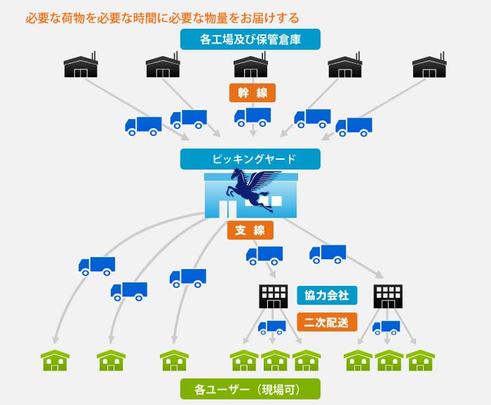 共同配送システム図(ジャストインタイム)